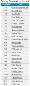 italian_ranking_giu20182