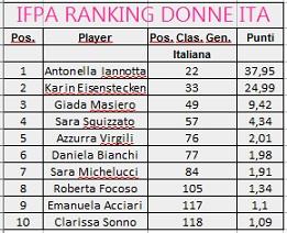 ranking_donne_ita2_gen2019