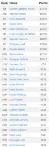 ifpa_ranking_italia_marzo2019