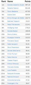 italian_rankings_FEB2019