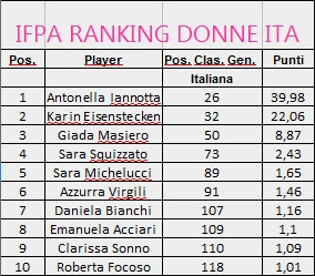 rankings_italia_donne_giu2019
