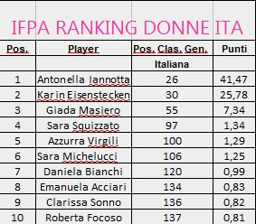 ranking_ita_donne_noc2019