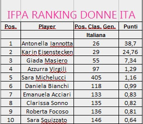 ranking_ITA_donne_dic2019
